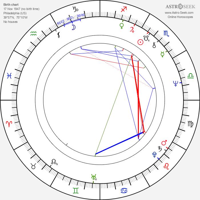 Steven E. de Souza - Astrology Natal Birth Chart