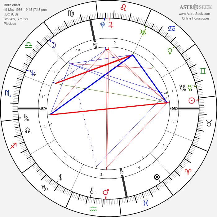 Steven Ford - Astrology Natal Birth Chart