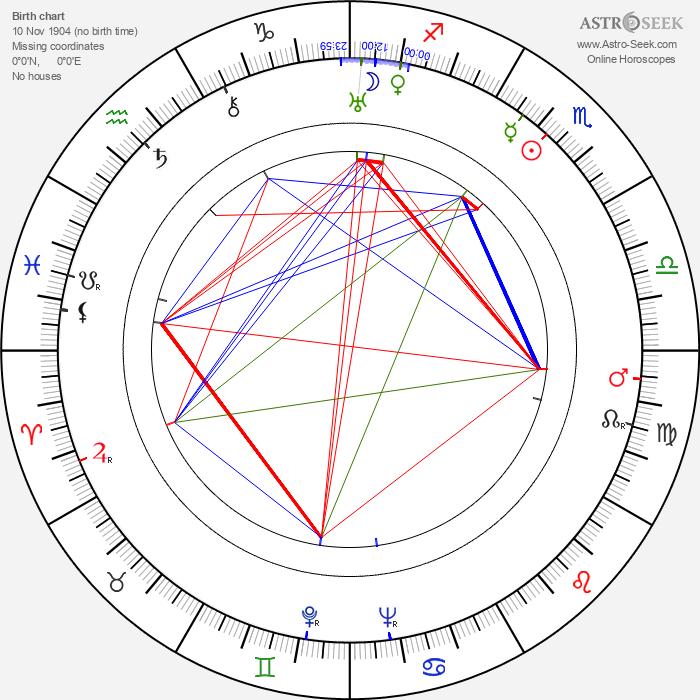 Steven Geray - Astrology Natal Birth Chart