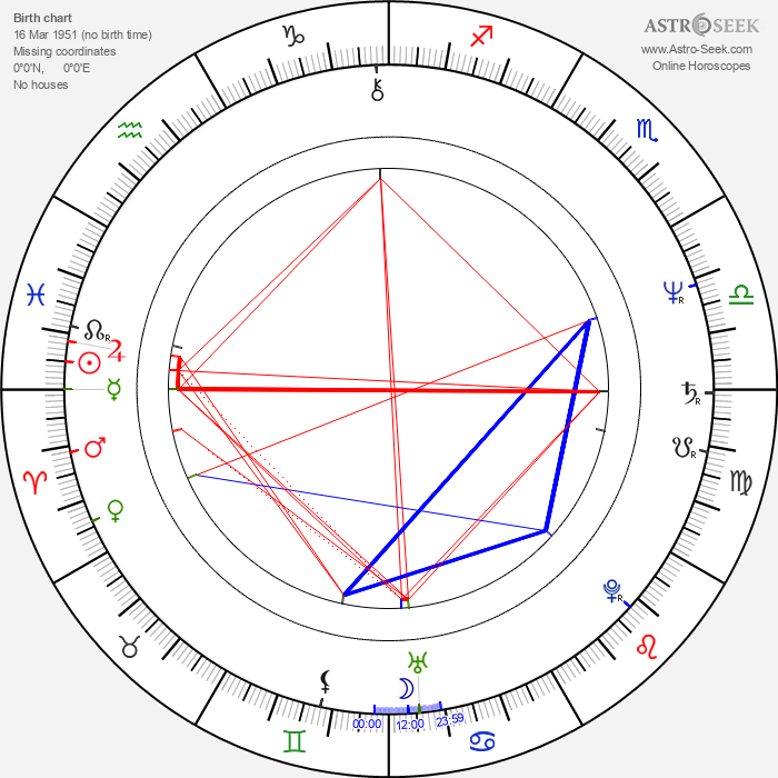 Steven Grives - Astrology Natal Birth Chart