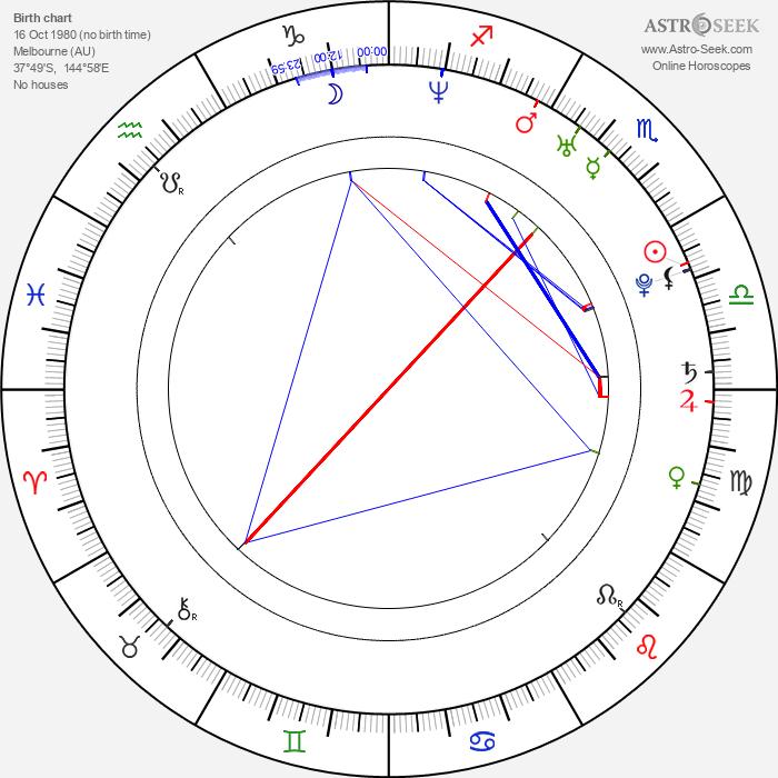 Steven Haar - Astrology Natal Birth Chart