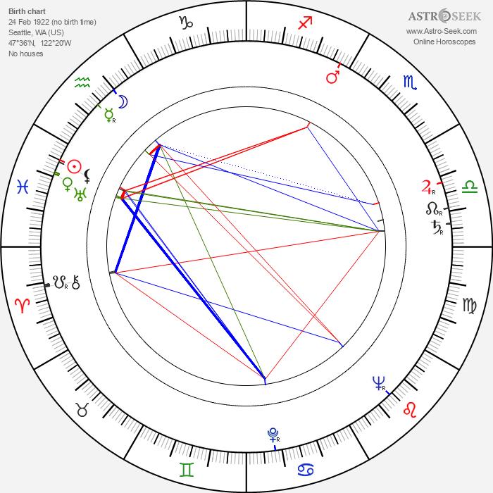 Steven Hill - Astrology Natal Birth Chart