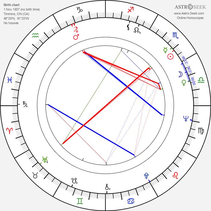 Steven Hilliard Stern - Astrology Natal Birth Chart