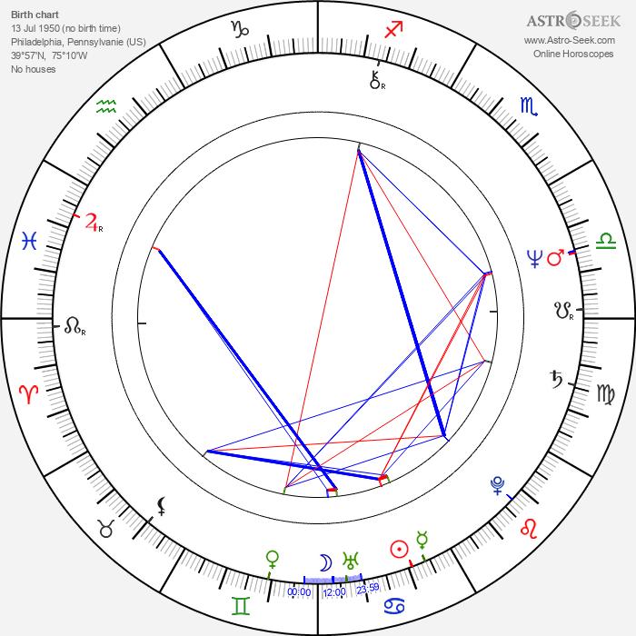 Steven J. Klaszky - Astrology Natal Birth Chart