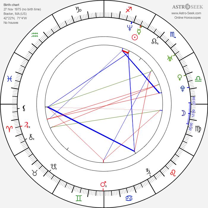 Steven Klein - Astrology Natal Birth Chart