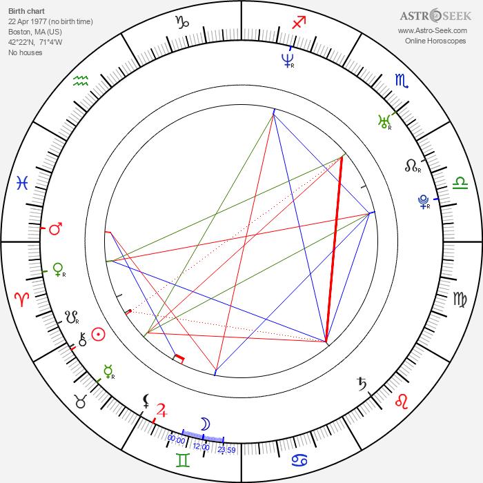 Steven Kozlowski - Astrology Natal Birth Chart