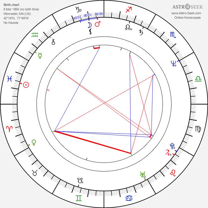 Steven Kravitz - Astrology Natal Birth Chart