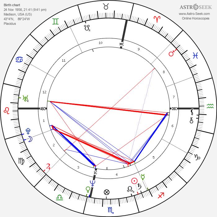 Steven Nevel - Astrology Natal Birth Chart