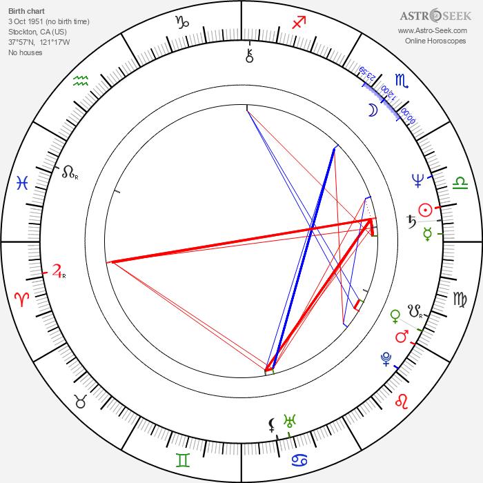 Steven R. McGlothen - Astrology Natal Birth Chart