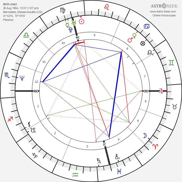 Steven Robbins - Astrology Natal Birth Chart