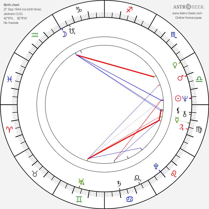 Steven Robman - Astrology Natal Birth Chart