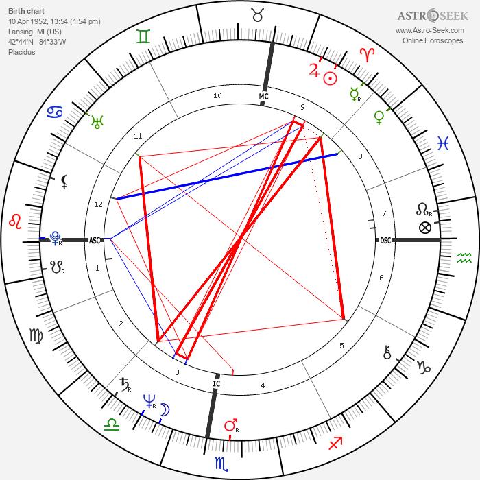 Steven Seagal - Astrology Natal Birth Chart