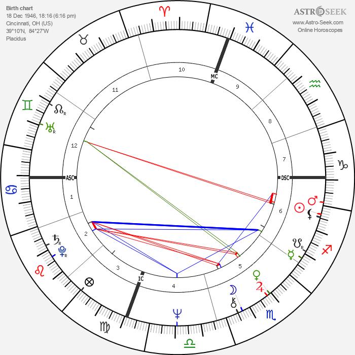 Steven Spielberg - Astrology Natal Birth Chart