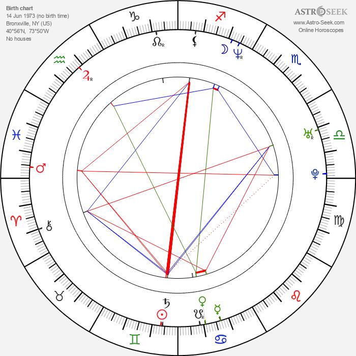 Steven Squillante - Astrology Natal Birth Chart