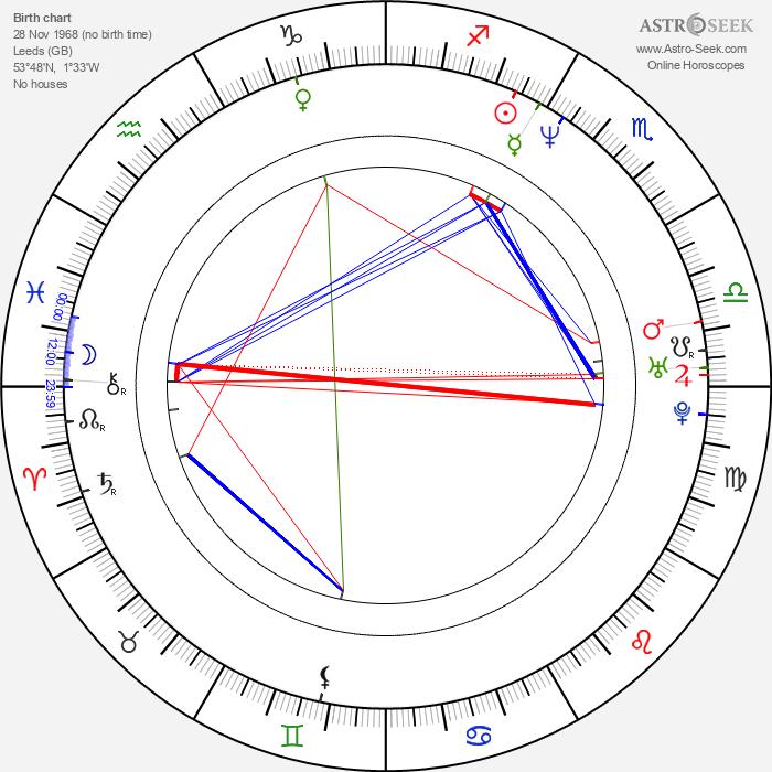 Steven Waddington - Astrology Natal Birth Chart