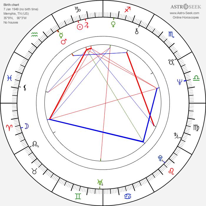 Steven Williams - Astrology Natal Birth Chart