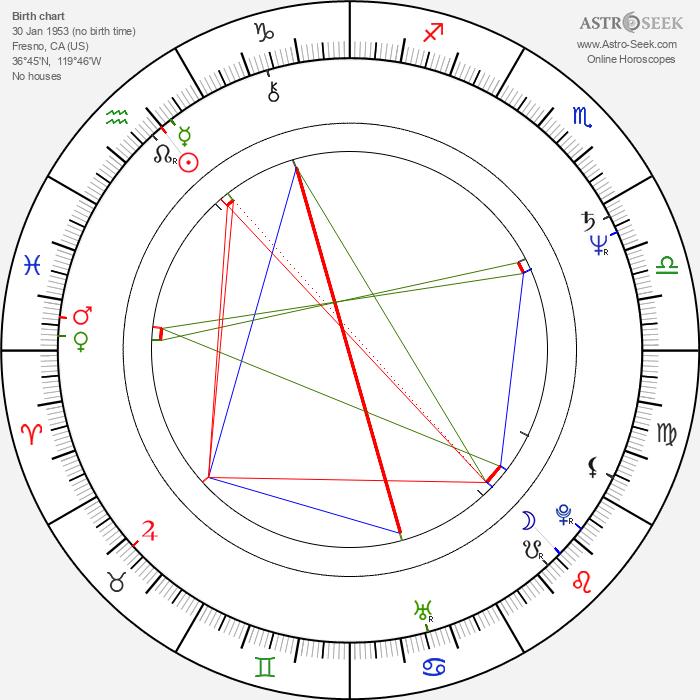 Steven Zaillian - Astrology Natal Birth Chart