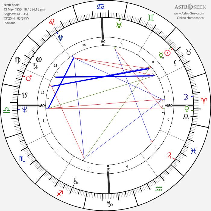 Stevie Wonder - Astrology Natal Birth Chart