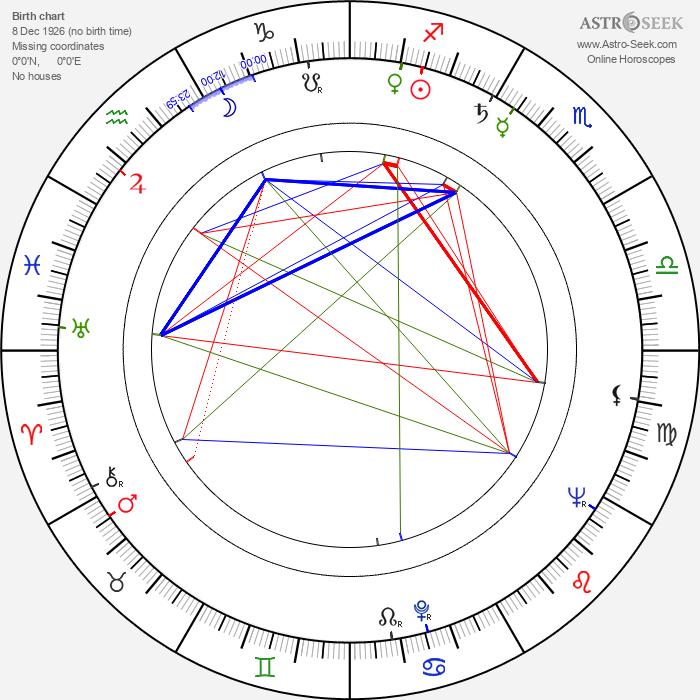 Stevo Žigon - Astrology Natal Birth Chart