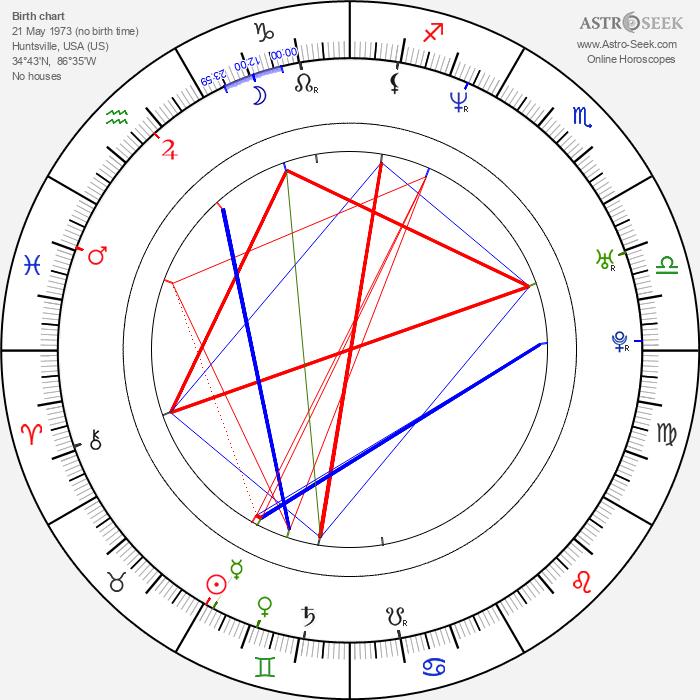 Stewart Cink - Astrology Natal Birth Chart
