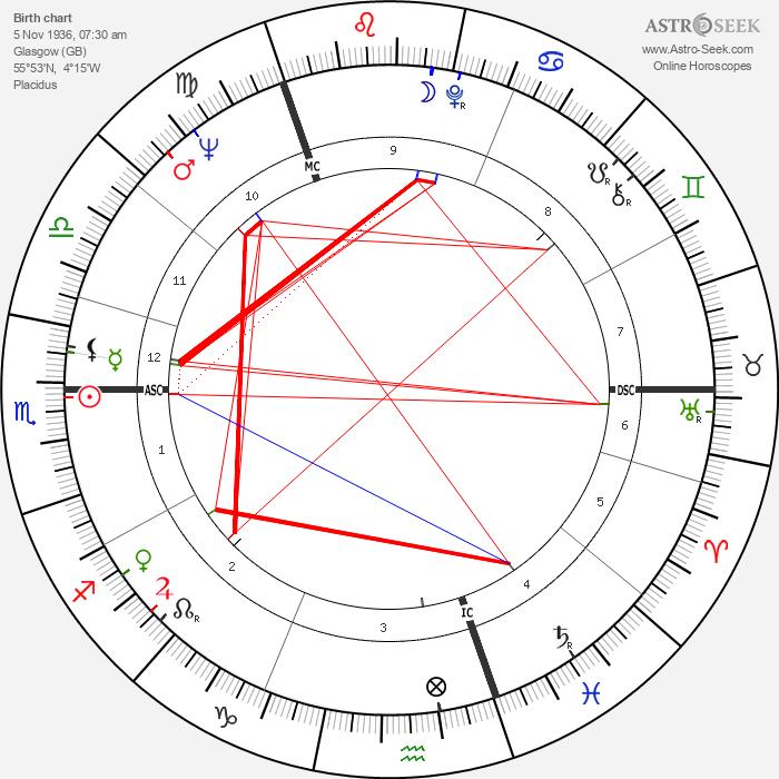Stewart Conn - Astrology Natal Birth Chart