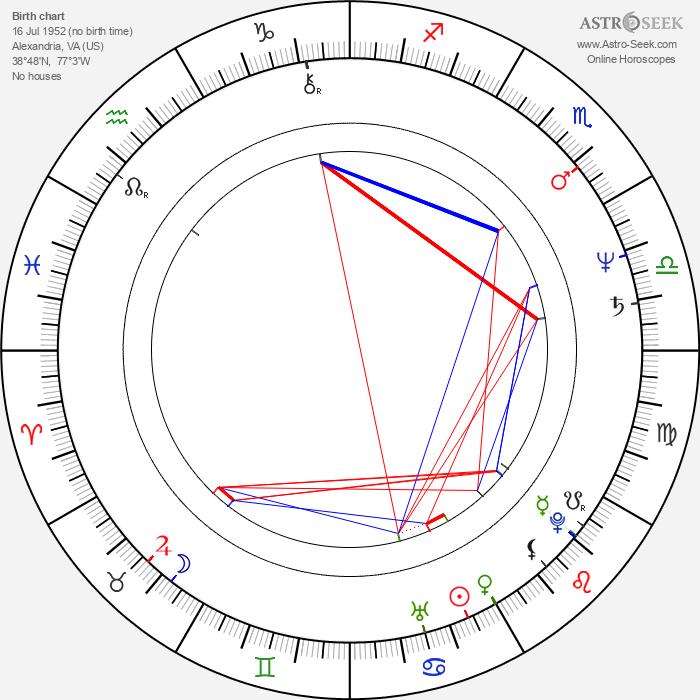 Stewart Copeland - Astrology Natal Birth Chart