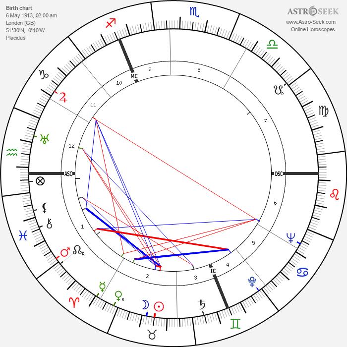Stewart Granger - Astrology Natal Birth Chart