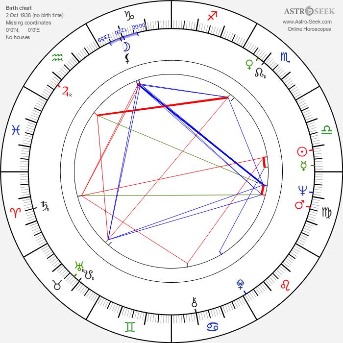 Stig Björkman - Astrology Natal Birth Chart