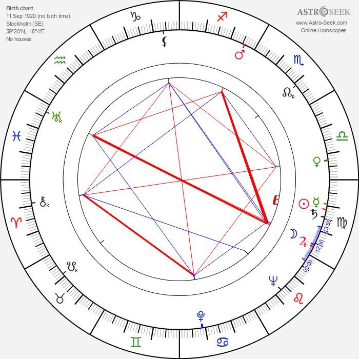 Stig Olin - Astrology Natal Birth Chart