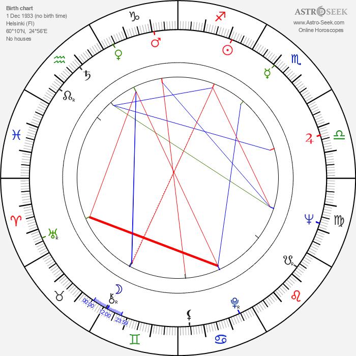 Stig Sundman - Astrology Natal Birth Chart