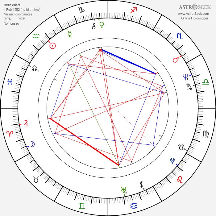 Stipe Božić - Astrology Natal Birth Chart