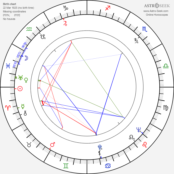 Stipe Gurdulic - Astrology Natal Birth Chart