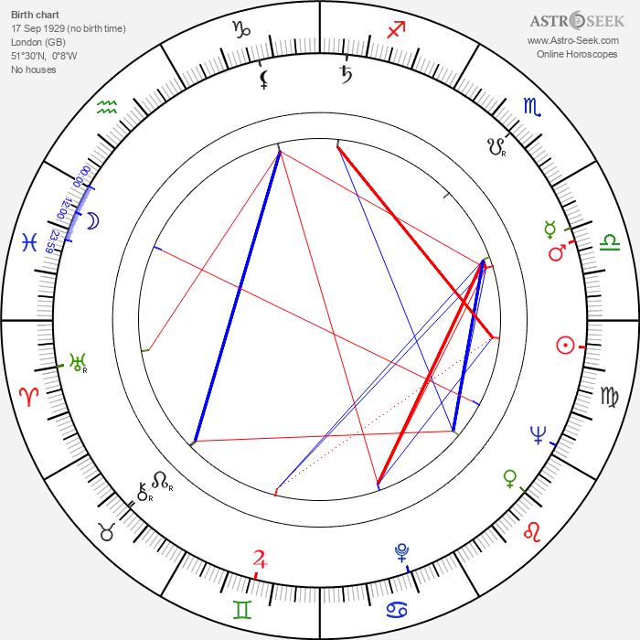 Stirling Moss - Astrology Natal Birth Chart