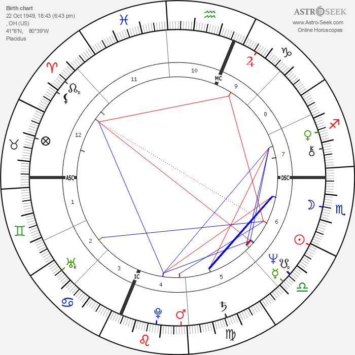Stiv Bators - Astrology Natal Birth Chart