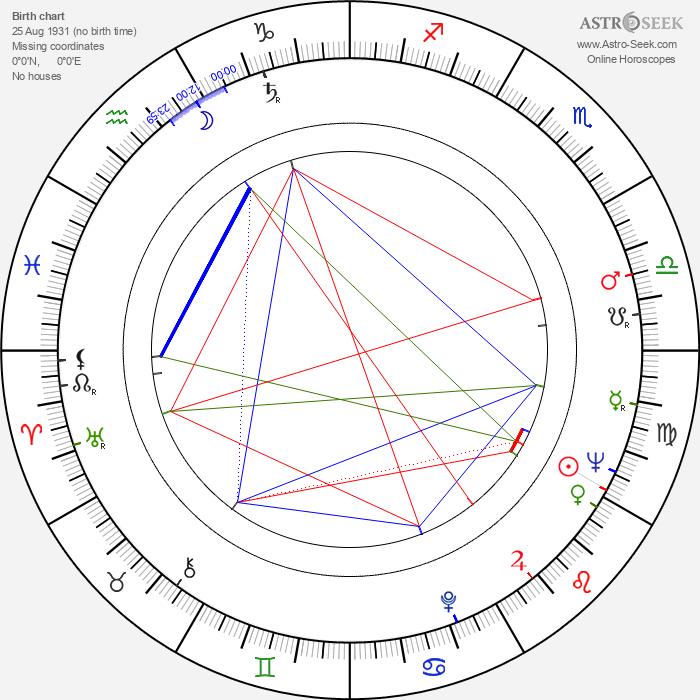 Stoian Doukov - Astrology Natal Birth Chart