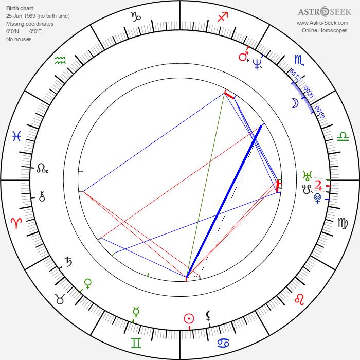 Storm Large - Astrology Natal Birth Chart