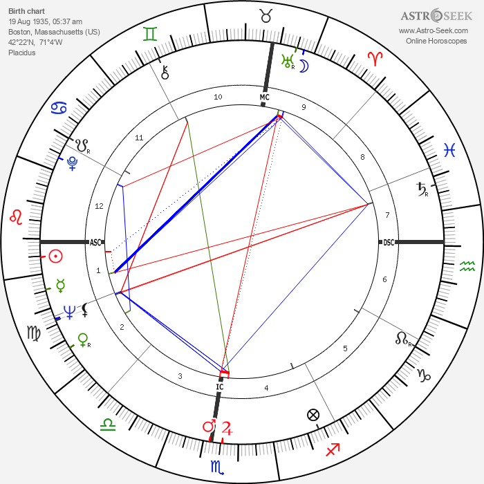 Story Musgrave - Astrology Natal Birth Chart