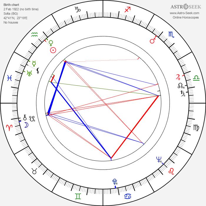 Stoyanka Mutafova - Astrology Natal Birth Chart