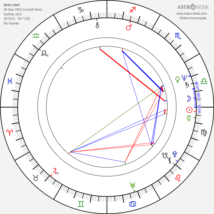 Strathford Hamilton - Astrology Natal Birth Chart