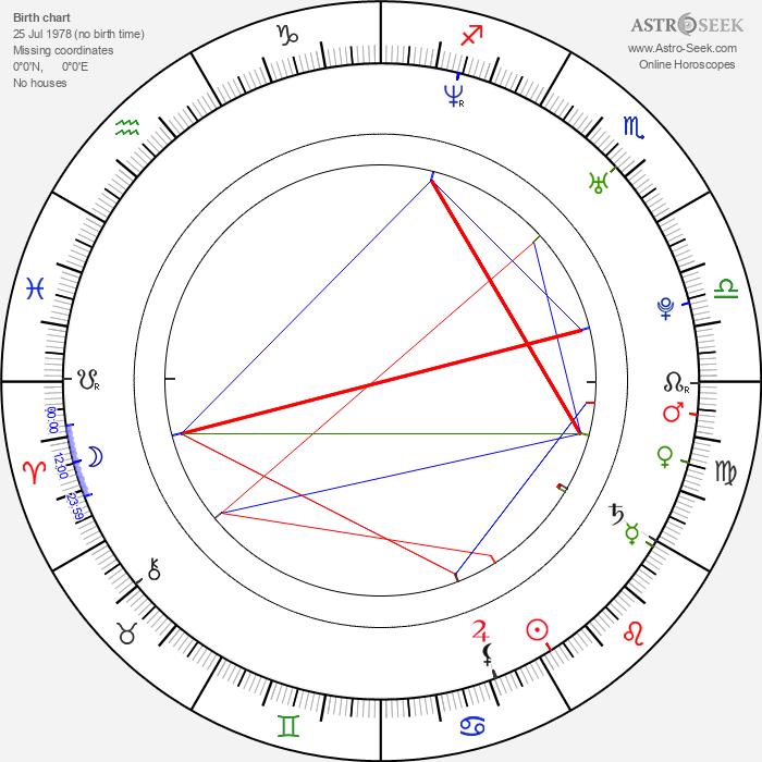 Stress - Astrology Natal Birth Chart