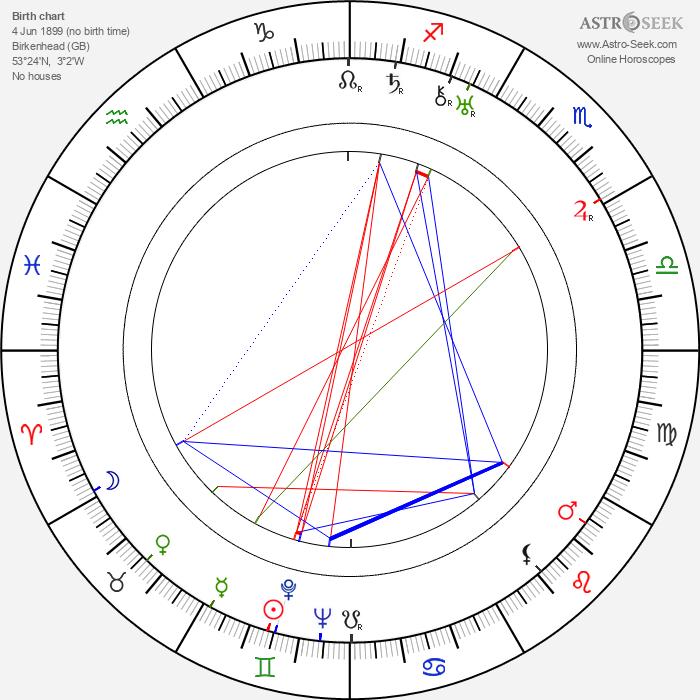 Stringer Davis - Astrology Natal Birth Chart