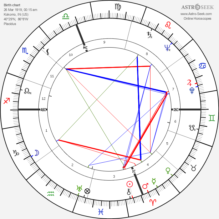 Strother Martin - Astrology Natal Birth Chart