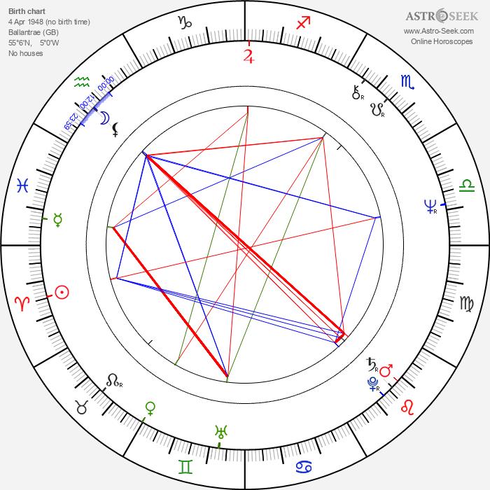 Struan Stevenson - Astrology Natal Birth Chart