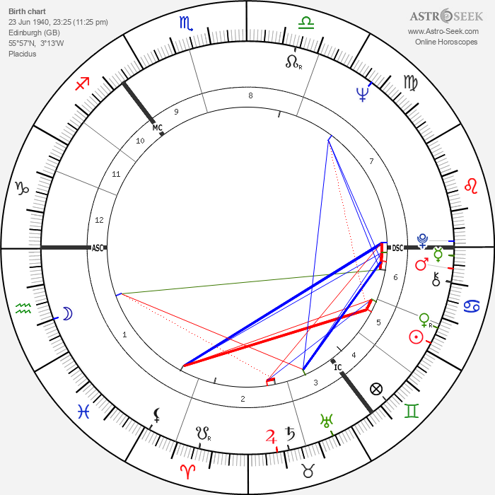 Stu Sutcliffe - Astrology Natal Birth Chart