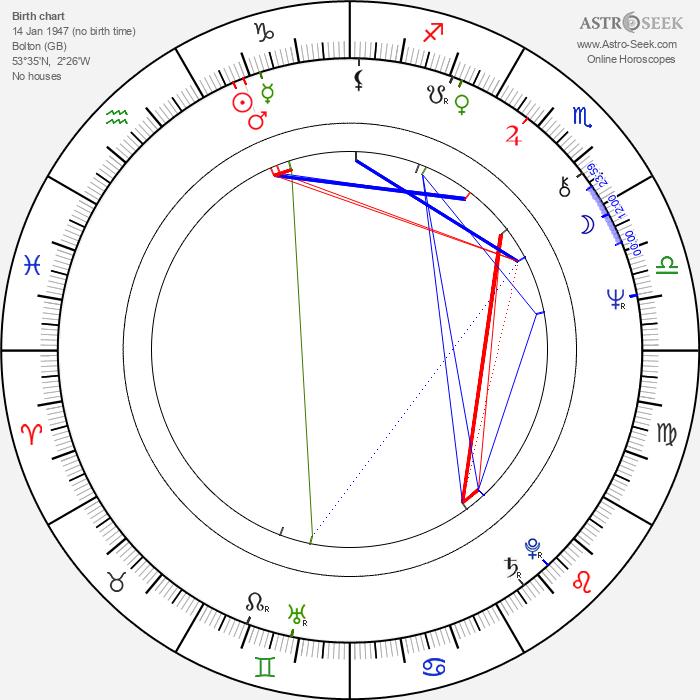 Stuart Baird - Astrology Natal Birth Chart
