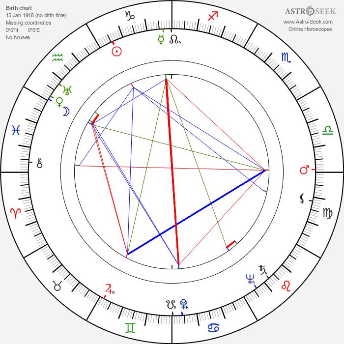 Stuart Burge - Astrology Natal Birth Chart