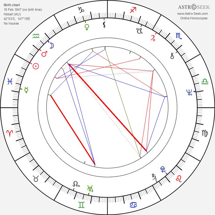 Stuart Challender - Astrology Natal Birth Chart