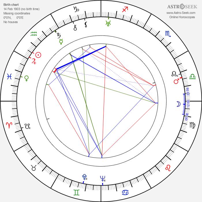 Stuart Erwin - Astrology Natal Birth Chart