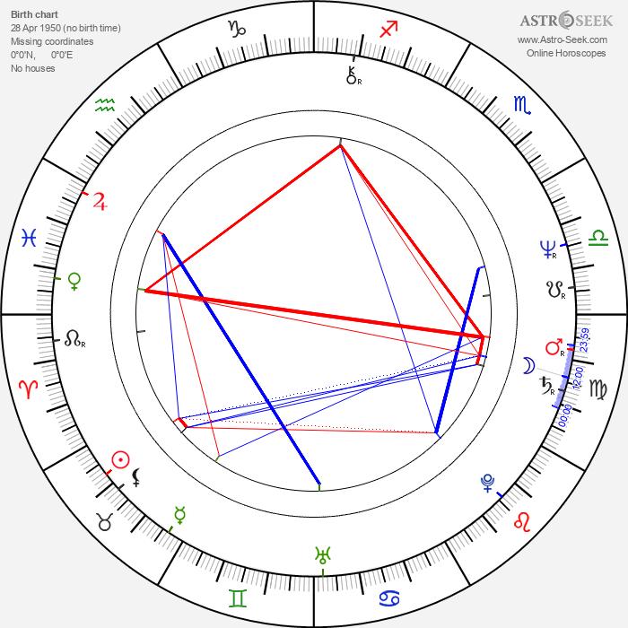 Stuart Gillard - Astrology Natal Birth Chart