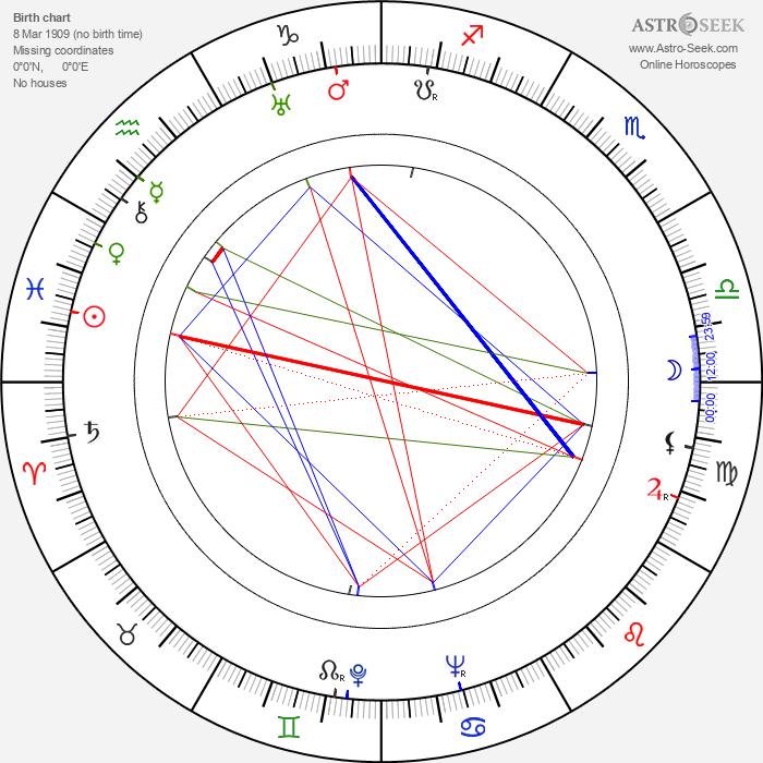 Stuart Gilmore - Astrology Natal Birth Chart